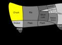 Pellet Grill Grilled Chuck Roast